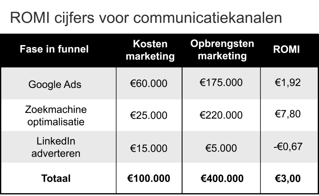 ROI marketing voorbeeld van rendementsanalyse van verschillende communicatiekanalen