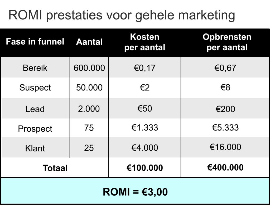 Voorbeeld van presentatie ROI marketing prestaties voor gehele sales funnel