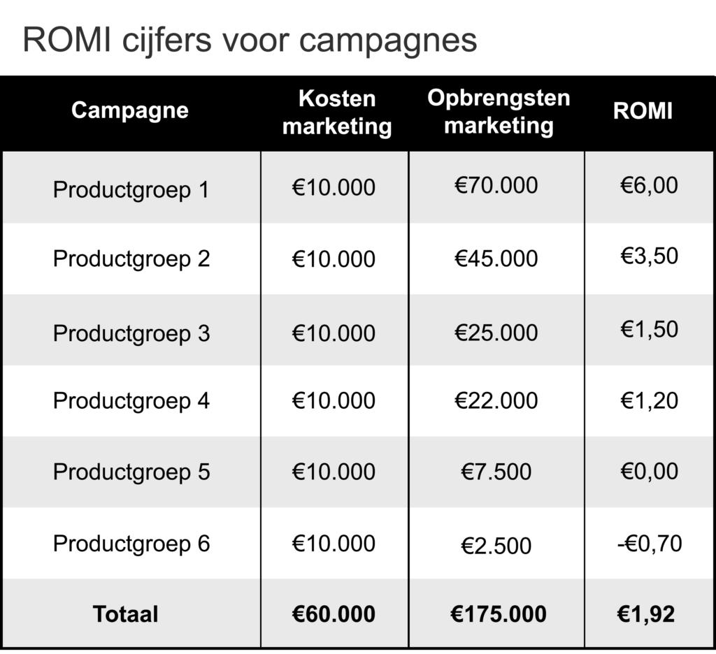 Tabel met ROI marketing cijfers voor verschillende AdWords campagnes
