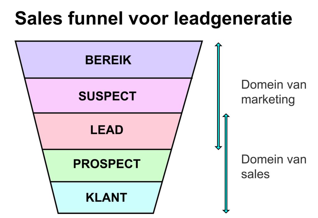 Sales funnel voor leadgeneratie met onderverdeling naar verantwoordelijkheid tussen marketing en sales