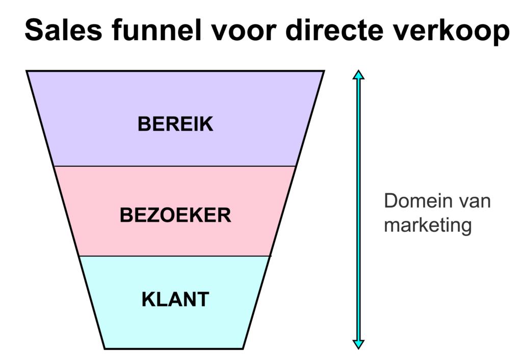 Sales funnel voor directe verkoop, waarbij verantwoordelijk voor resultaten volledig bij marketing ligt