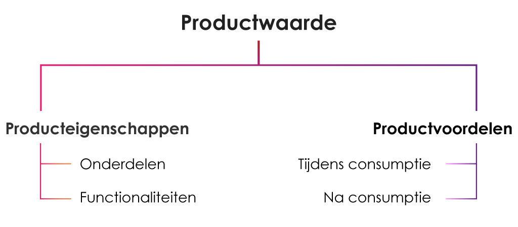 Productwaarde bestaat productvoordelen en producteigenschappen