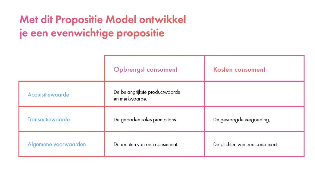 Met_dit_Propositie_Model_ontwikkel_je_een_sterke_propositie
