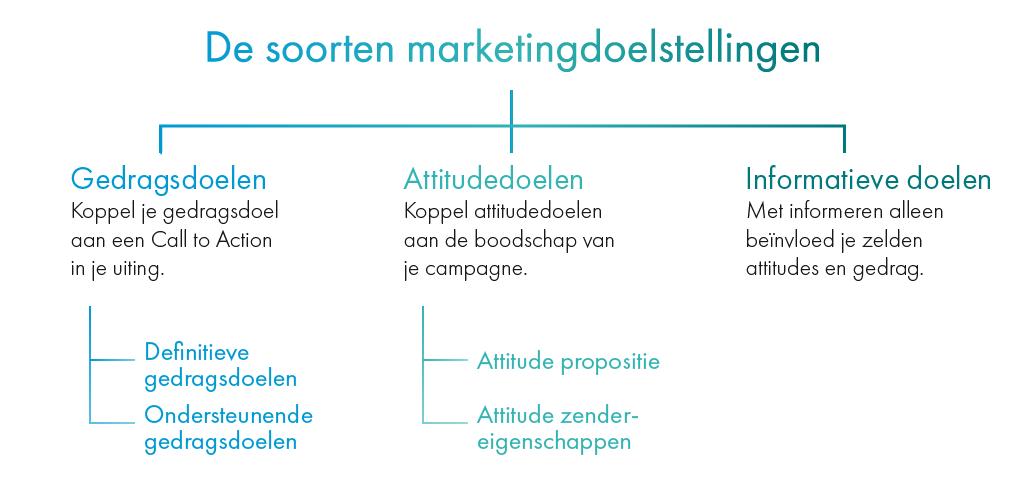 Soorten-Marketingdoelstellingen