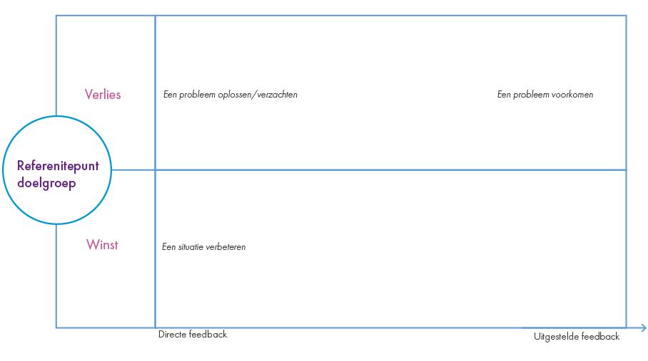 Stap 3 USP bepalen: plaats verkoopargumenten in het waardeschema.